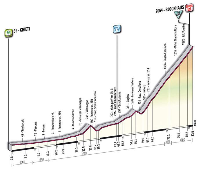 第17ステージ・コースプロフィール