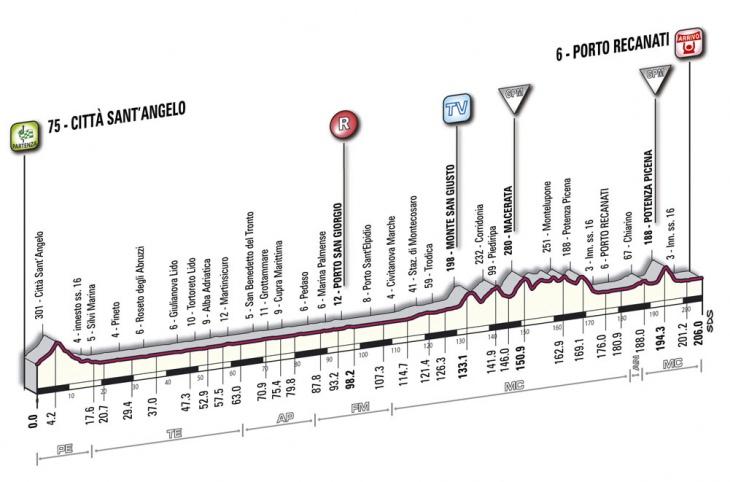 ジロ・デ・イタリア2010第12ステージ コースプロフィール