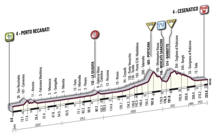 ジロ・デ・イタリア2010第13ステージ コースプロフィール