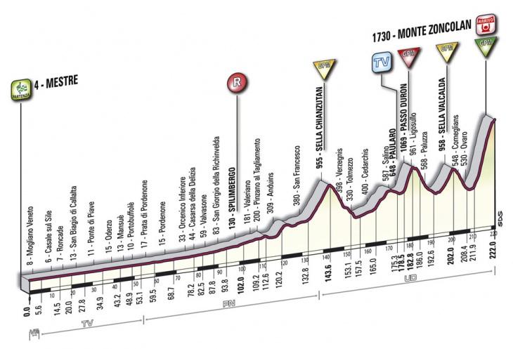 ジロ・デ・イタリア2010第15ステージ コースプロフィール