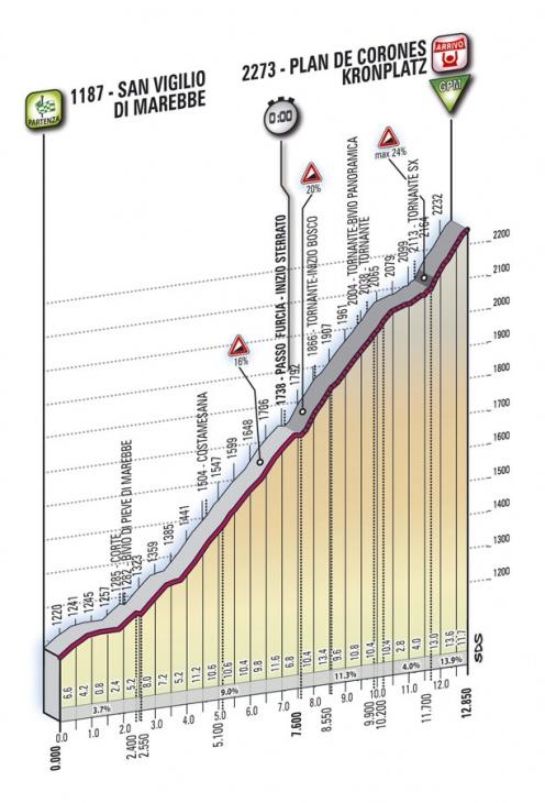 ジロ・デ・イタリア2010第16ステージ コースプロフィール