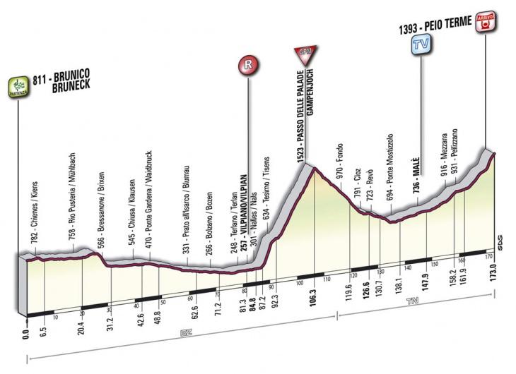 ジロ・デ・イタリア2010第17ステージ コースプロフィール