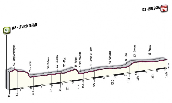 ジロ・デ・イタリア2010第18ステージ コースプロフィール