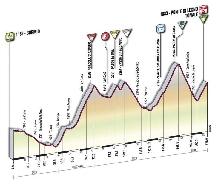 ジロ・デ・イタリア2010第20ステージ コースプロフィール