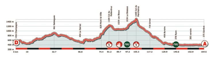 ツール・ド・ロマンディ第5ステージ