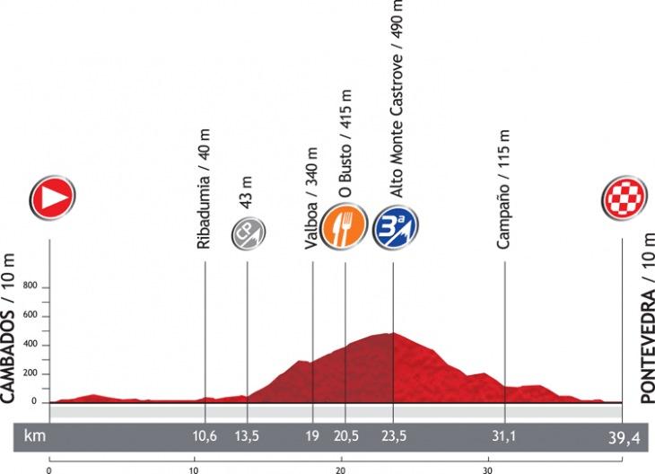 第11ステージ・コースプロフィール
