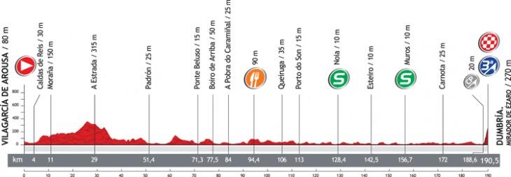 第12ステージ・コースプロフィール