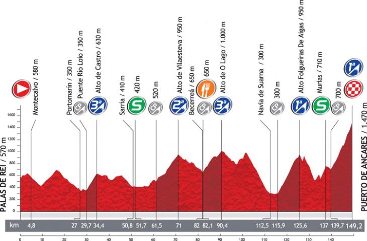 第14ステージ・コースプロフィール