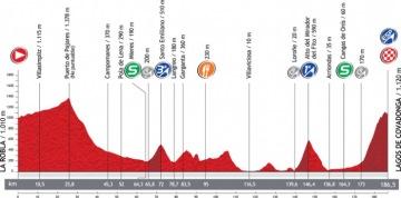 第15ステージ・コースプロフィール: image: Unipublic
