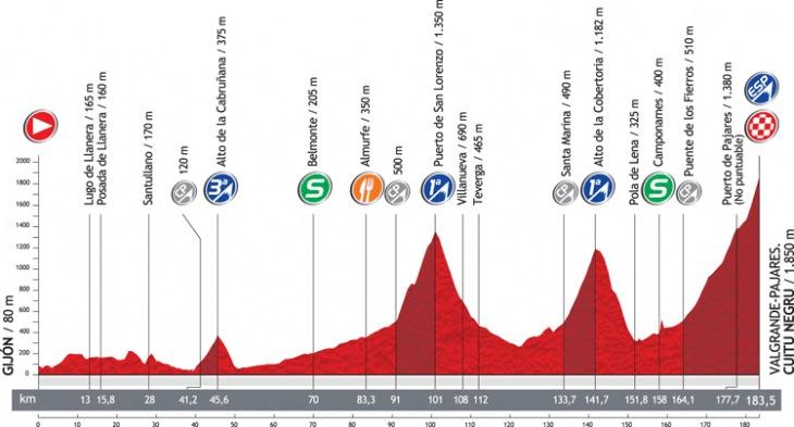 第16ステージ・コースプロフィール