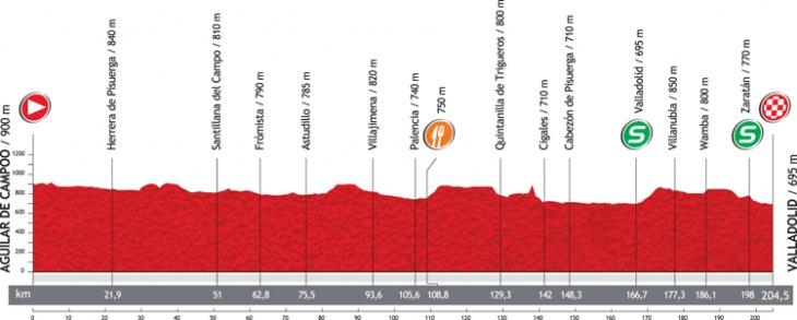 第18ステージ・コースプロフィール
