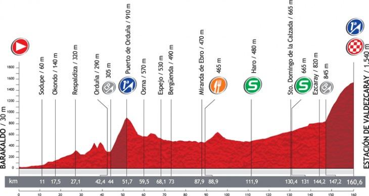 第4ステージ・コースプロフィール