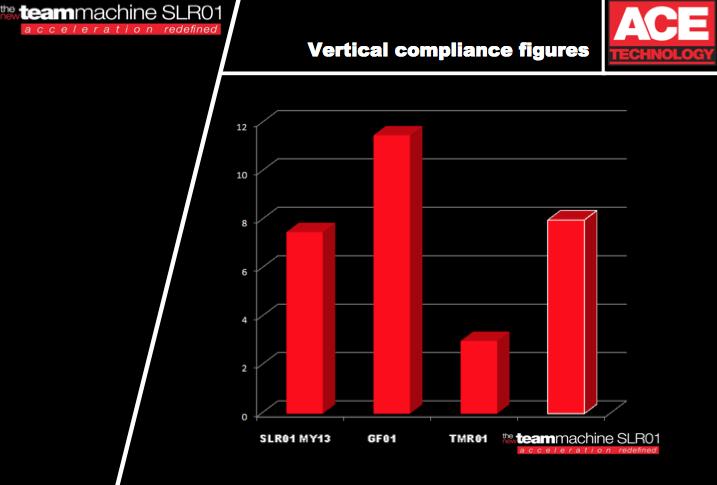BMC他モデルとの縦方向の衝撃吸収性能の対比
