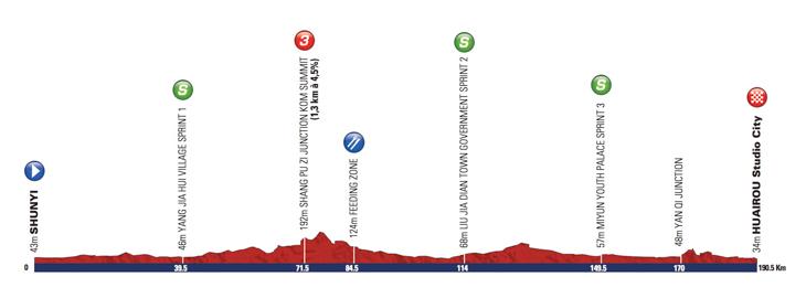 ツアー・オブ・北京2013第1ステージ