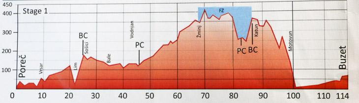 第1ステージ コースプロフィール