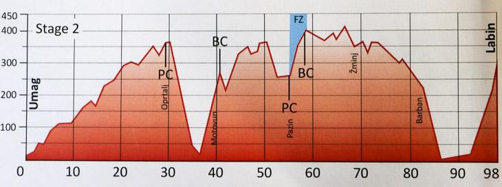 第2ステージ コースプロフィール