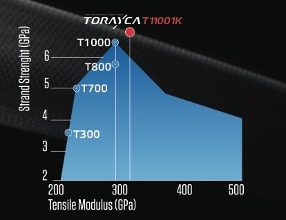 DOGMA F8に奢られる東レの最新カーボン「T1100 1K」のスペック。従来製品の性能を全て上回る