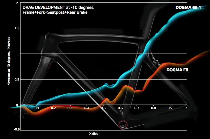 DOGMA 65.1 Think 2との空力比較。全てにおいてF8が上回っている事が分かる