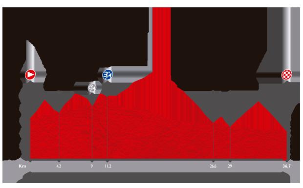 ブエルタ・ア・エスパーニャ2014第10ステージ
