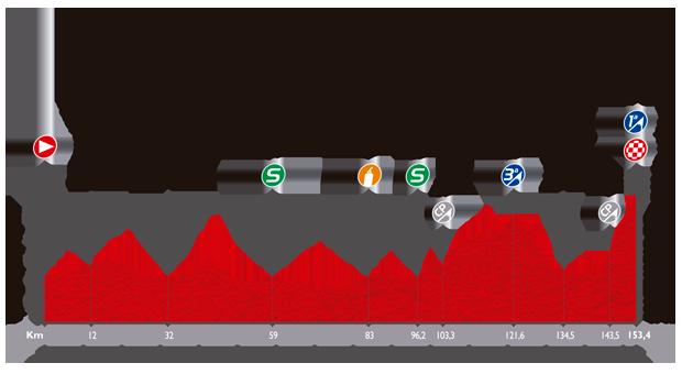ブエルタ・ア・エスパーニャ2014第11ステージ