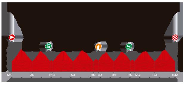 ブエルタ・ア・エスパーニャ2014第12ステージ