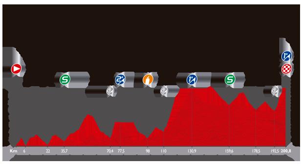 ブエルタ・ア・エスパーニャ2014第14ステージ