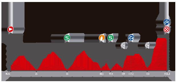 ブエルタ・ア・エスパーニャ2014第15ステージ