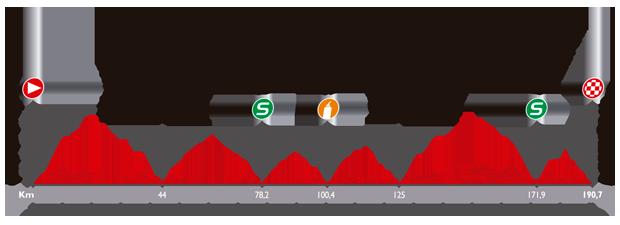 ブエルタ・ア・エスパーニャ2014第17ステージ