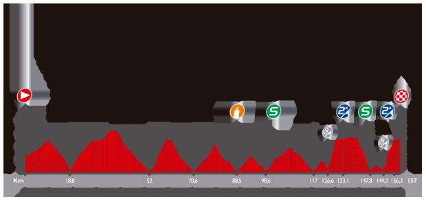 ブエルタ・ア・エスパーニャ2014第18ステージ