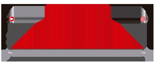 ブエルタ・ア・エスパーニャ2014第1ステージ