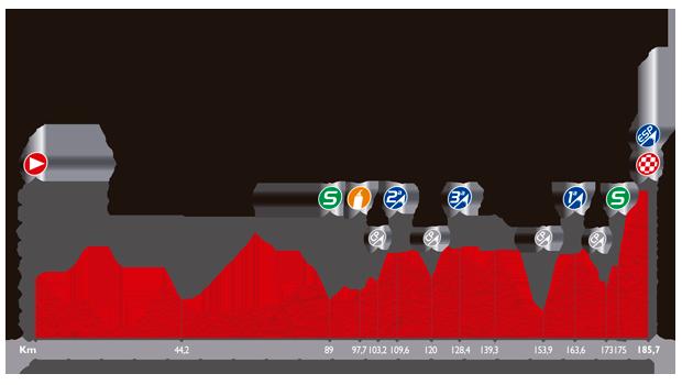 ブエルタ・ア・エスパーニャ2014第20ステージ