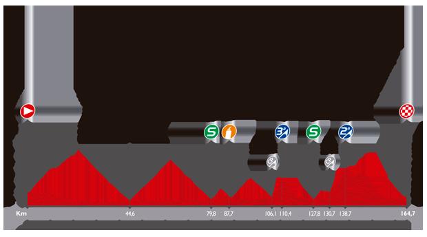 ブエルタ・ア・エスパーニャ2014第4ステージ
