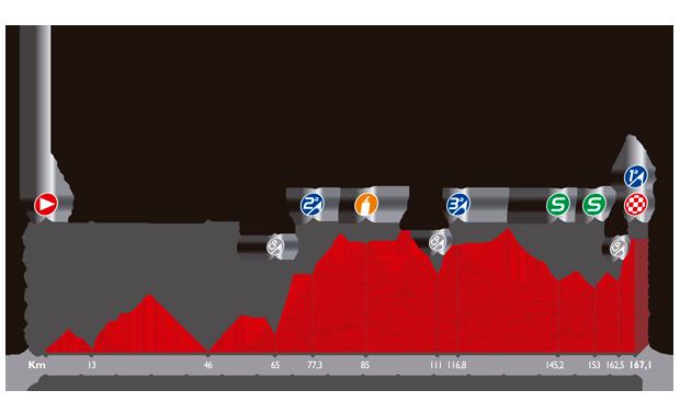 ブエルタ・ア・エスパーニャ2014第6ステージ