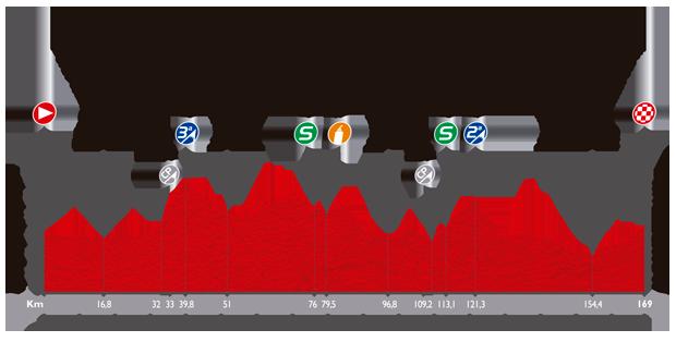 ブエルタ・ア・エスパーニャ2014第7ステージ