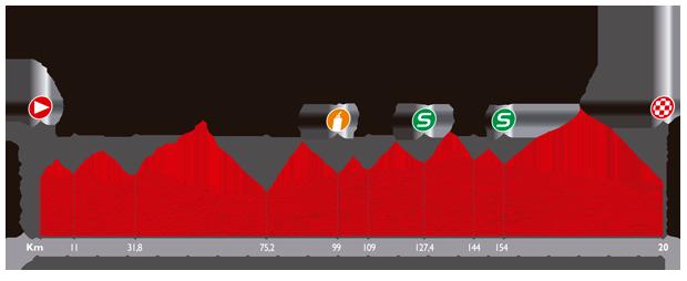 ブエルタ・ア・エスパーニャ2014第8ステージ