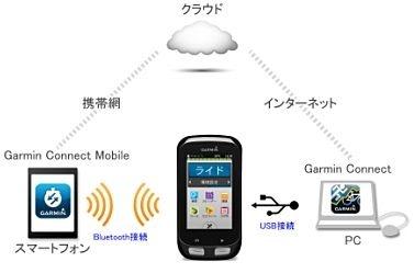 スマートフォンアプリ「GarminConnect Mobile」との連携イメージ