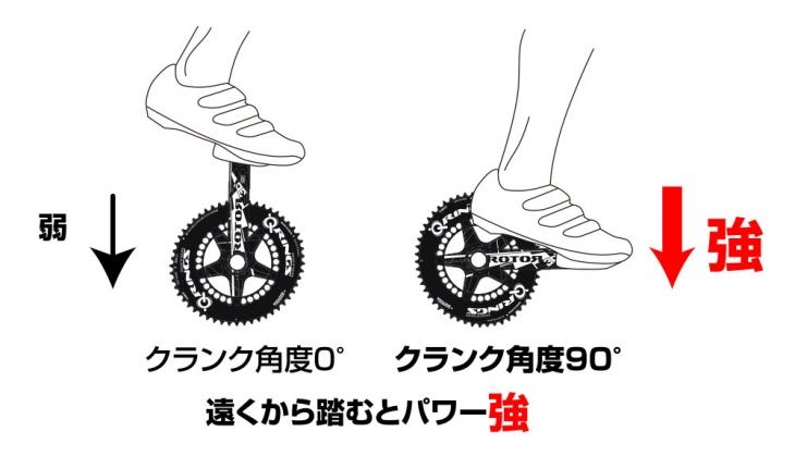 膝とクランクの角度によってQ-RINGSはペダリング効率を高めることができる