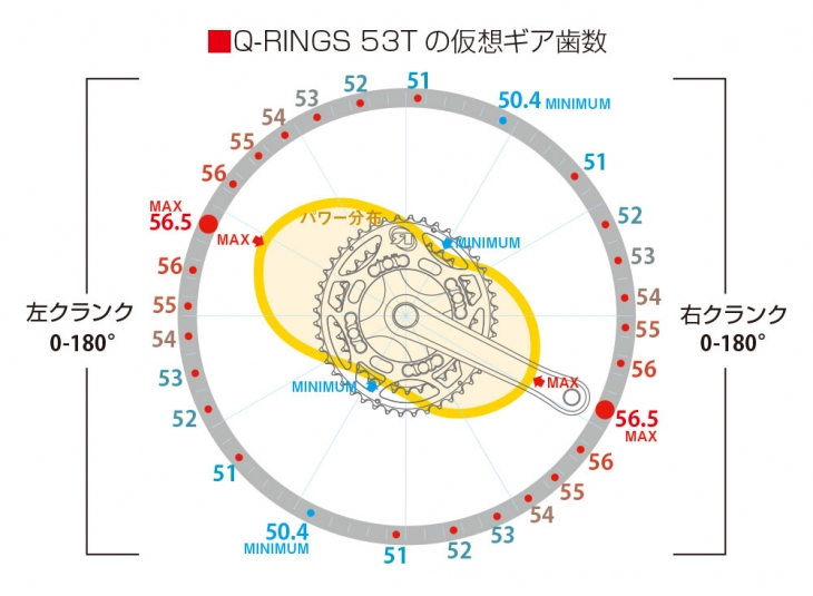 Q-RINGS(53T)の仮装ギア歯数