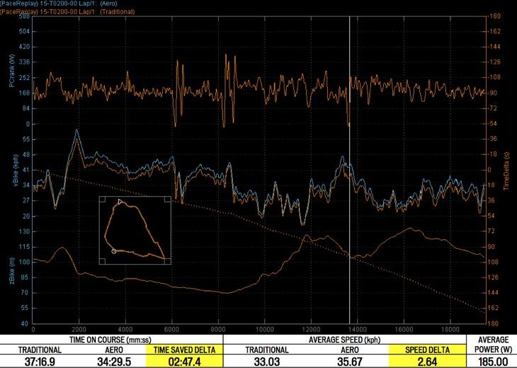 筆者のテスト結果。上のオレンジ線が出力、中央のラインがスピード(オレンジがトラディショナル、青がエアロ)、下のラインはコース断面図。常に青ライン(エアロ)が若干上回っていることが分かる
