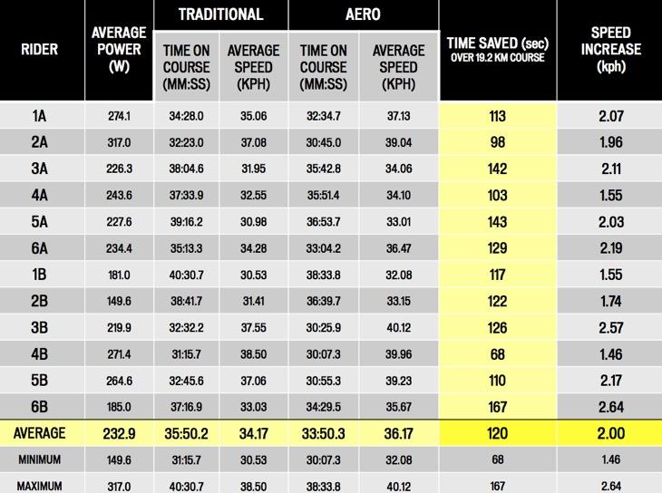 12人のテストライダーによる結果のまとめ。19kmコースの平均で120秒短縮するという結果になった