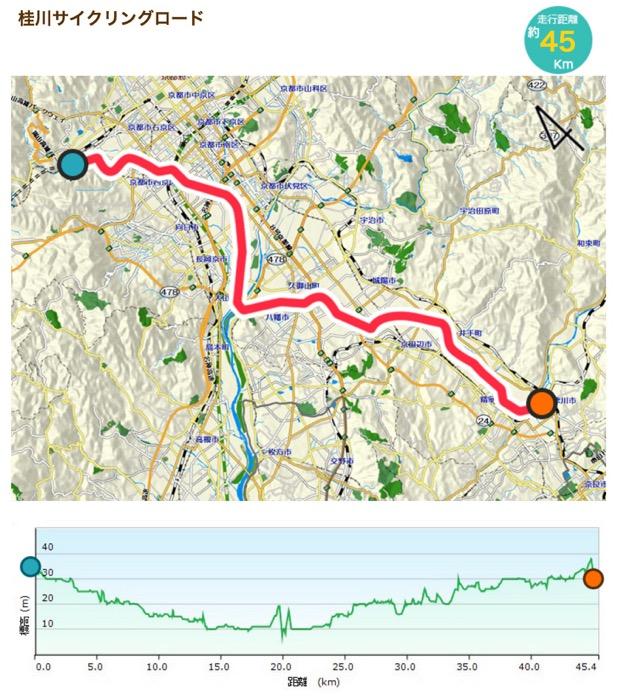 「大規模自転車道」に掲載された桂川サイクリングロード(45km)の例