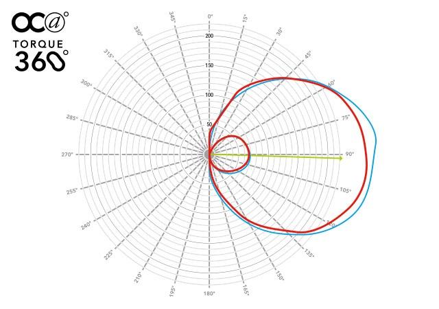TORQUE360°では、ペダリング1周の間のトルクの変化をグラフで表してくれる