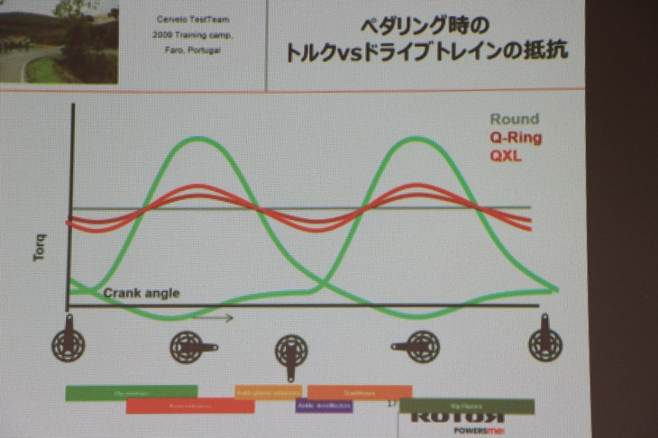 Q-Ringsと真円チェーンリングを比較使用した際のペダリング時のトルクVSドライブトレインの抵抗を表すグラフ