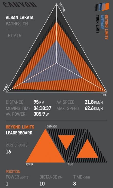 アルバン・ラカタがXCマラソン世界選手権を制した時のBeyond Limits インフォグラフィック
