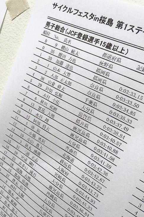 加藤達也は「サイクルフェスタ in 桜島」(2016/2/28)第1ステージのTTでシマノ、鹿屋勢を抑えトップに立ち総合3位に