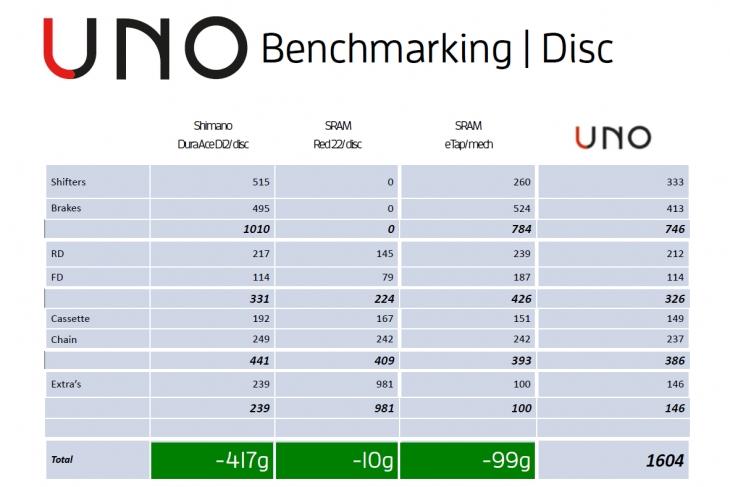 ディスクブレーキ仕様での他社コンポーネントとの重量比較。UNOは優れた軽量性を実現している