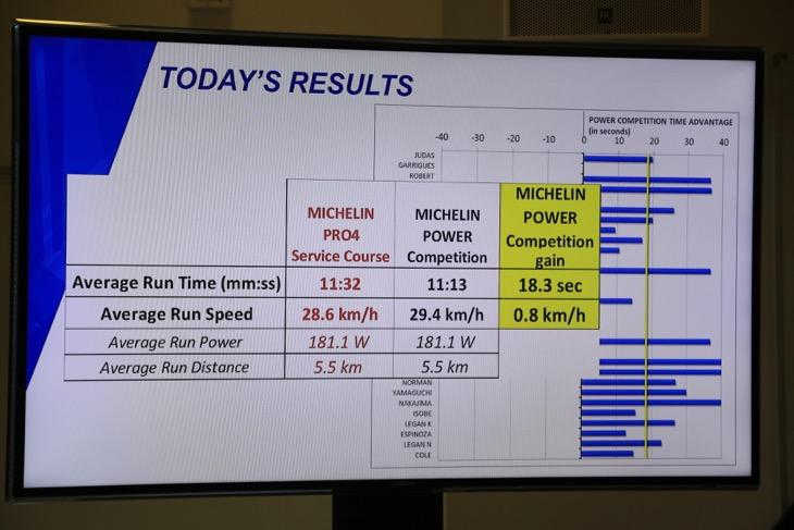 距離5.5kmで平均18.3秒を短縮したという実験結果が示された