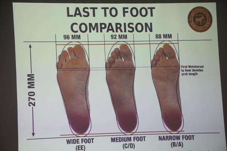 レイク社の3種のラストでの、足型への適応。中央のラストがフィットしている
