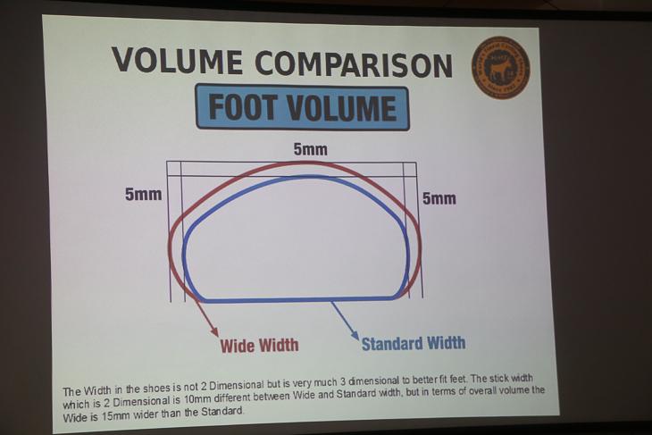 ワイドとノーマルのボリューム比較。ワイドは15mm胴囲が長くなる