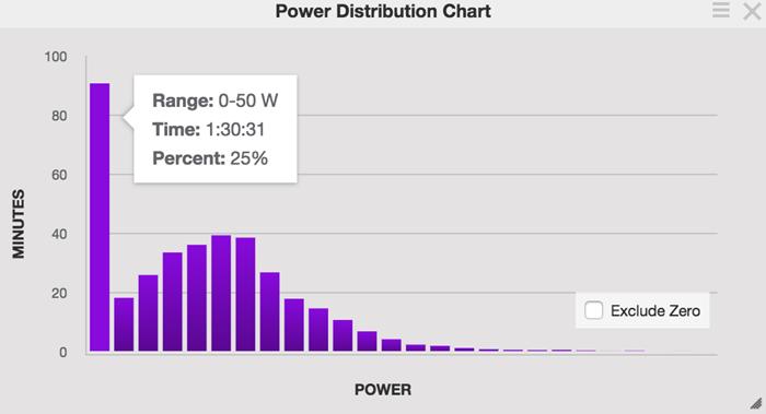 レース中におけるワット数の分布。レース時間の25%にあたる1時間30分に渡って、クミングスのワット数は 50W以下だった